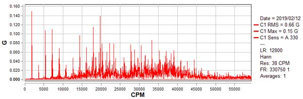 Vibration Analysis - FFT Acceleration