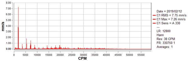 Vibration Analysis - FFT Velocity