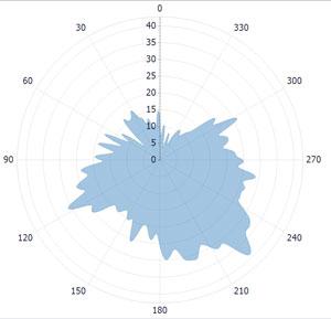 circular-time-waveform-on-vibration-analysis-1