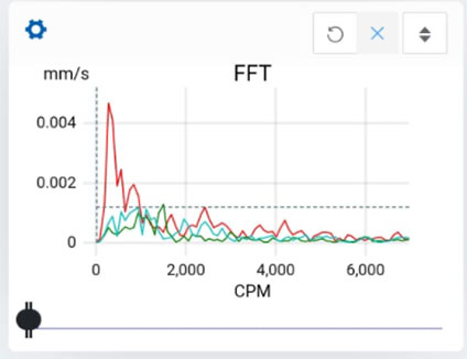 Fast Fourier Transform from vibration analysis app